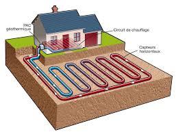 Où installer sa pompe à chaleur géothermique ?